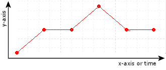 Curve Interpolation Methods and Options