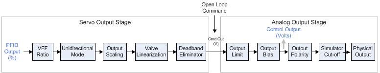 Invert Output Polarity